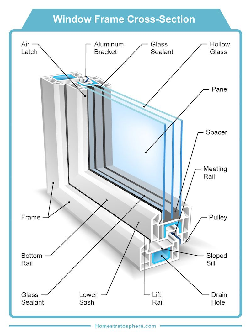 cross section diagram of a window and window frame [ 800 x 1067 Pixel ]