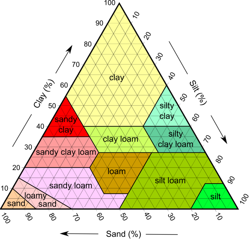 Soil Types By Clay Silt And Sand Composition As Used By The Usda