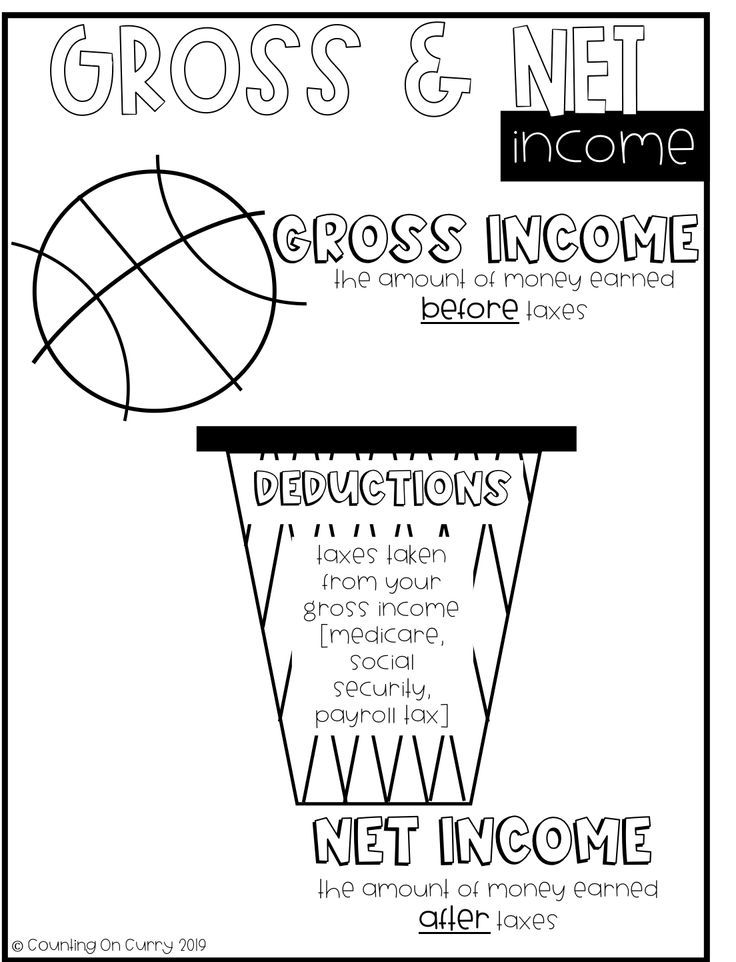 This personal financial literacy anchor chart is great for