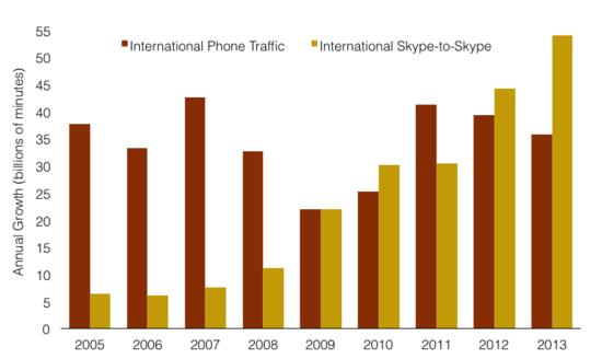 VOIP, Voice over IP Wins Big in 2013