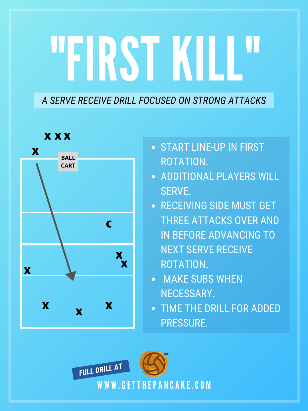 First Kill A Serve Receive Drill Focused On Strong Attacks In 2020
