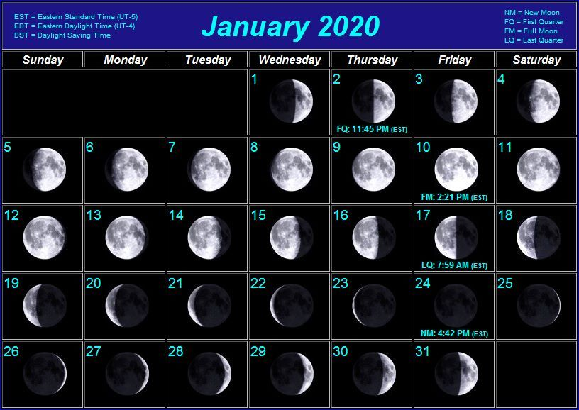 New Full Moon Phases For January 2020 Month Moon phase