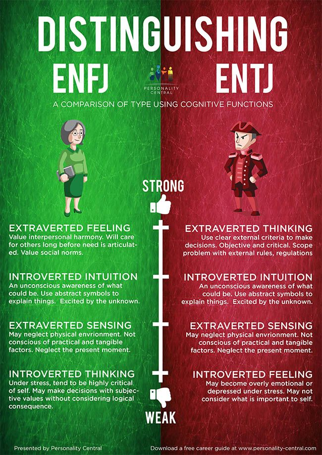 Distinguishing ENFJ and ENTJ - How do you tell them apart? http://www.personality-central.com/distinguishing-ENFJ-and-ENTJ.html