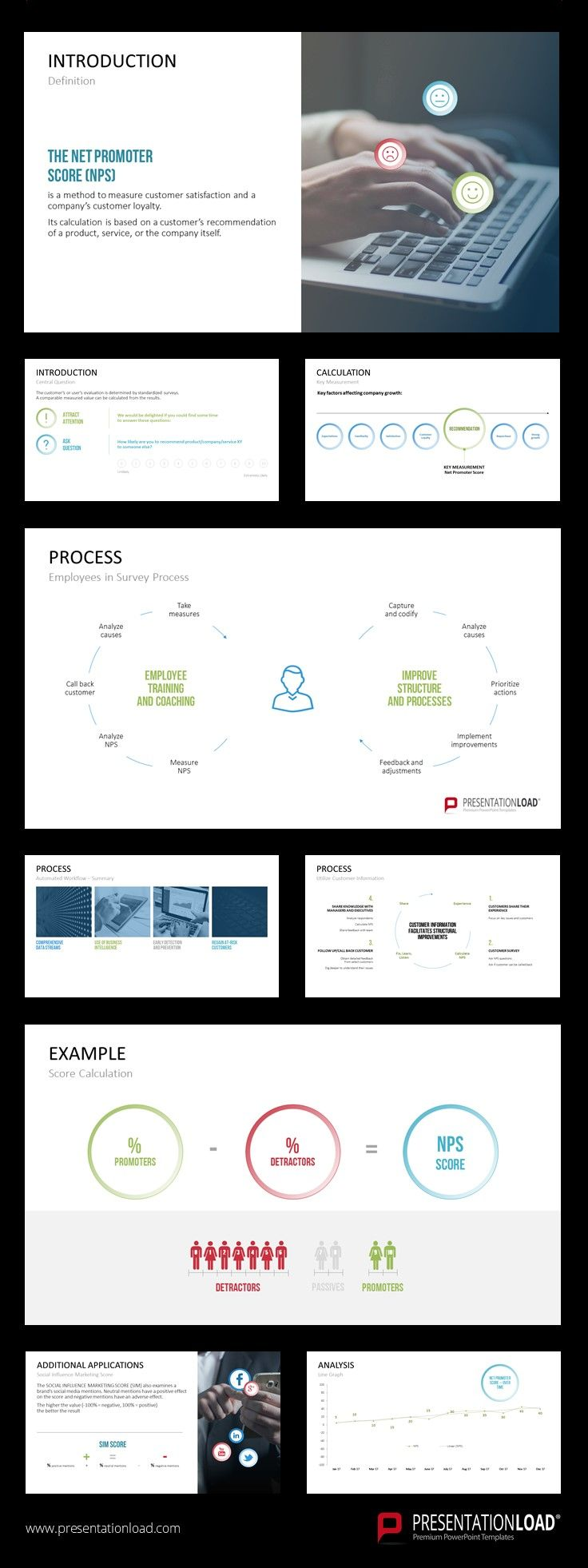 Take Advantage Of Our Slides With A Wide Range Of Information To Calculate Your Company S Net P Experience Map Customer Experience Mapping Powerpoint Templates