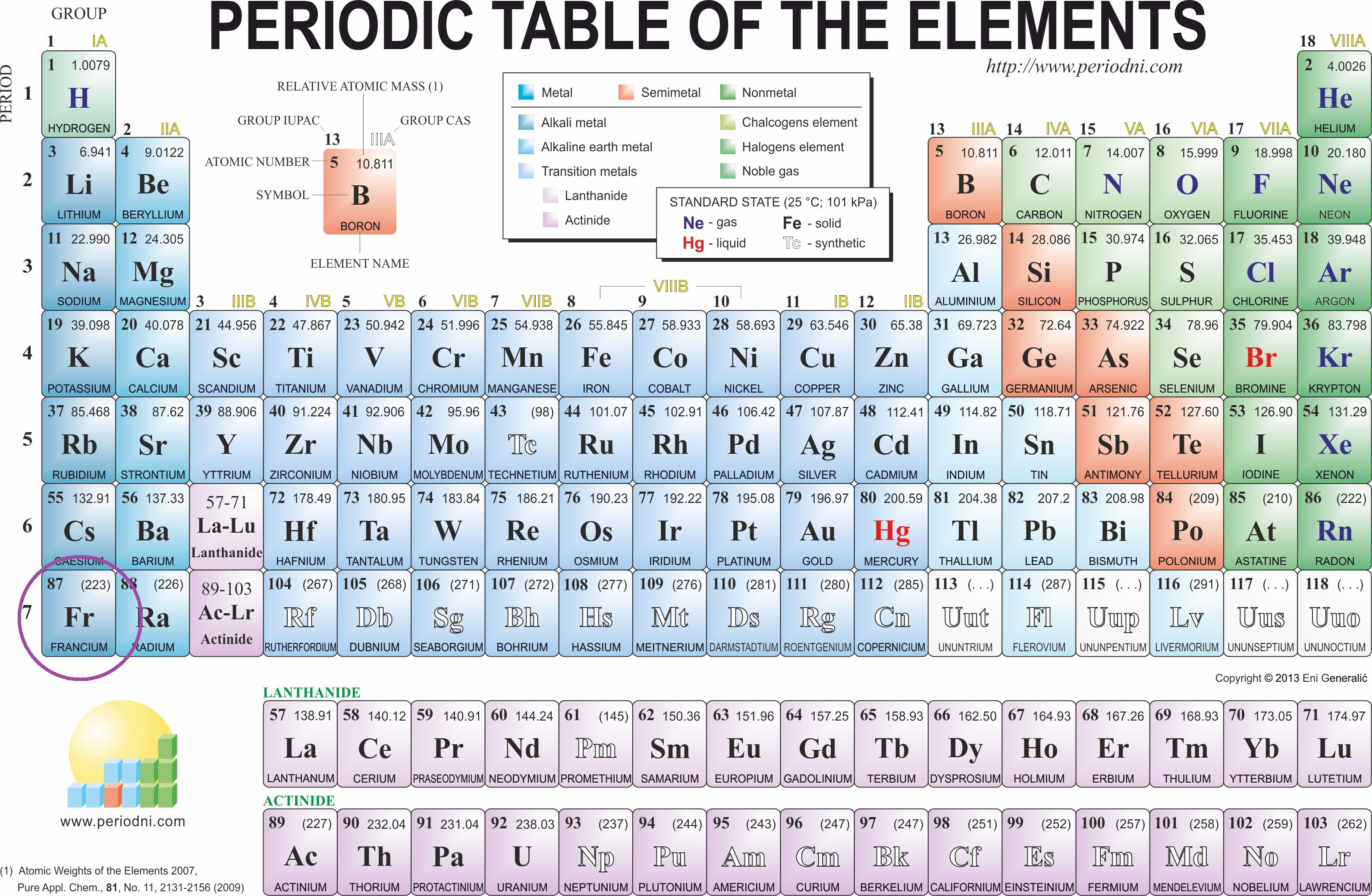 Describe The Trends In Electronegativity Within Groups And