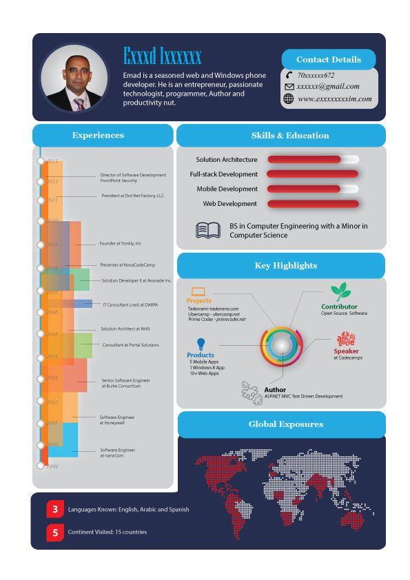 Infographic Resume visit at wwwninjainfogrpahic Infogrpahic