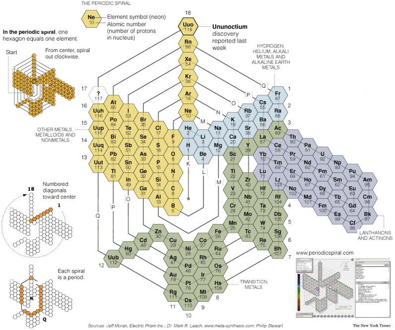 Periodic Table chemistry chart periodic table pdf : Periodic Table Database   Chemogenesis   periodic table ...