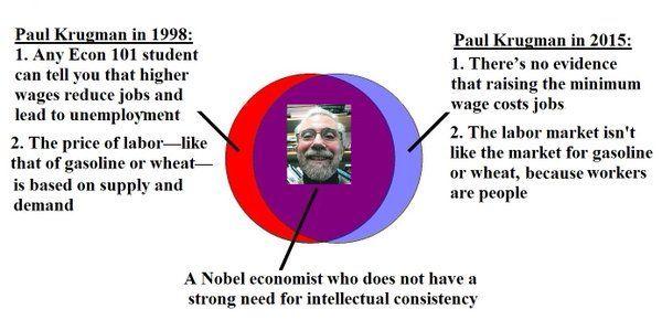 """Mark J. Perry on Twitter: """"Venn Diagram: Paul Krugman 1998 vs. 2015 https://t.co/sSF6TeWAVe"""""""