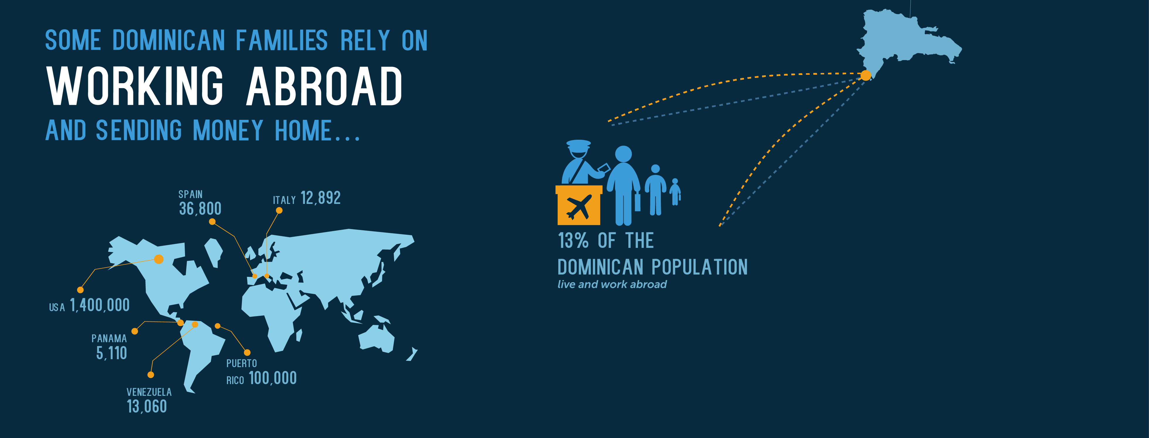 Sending money to the Dominican Republic (DR). See what
