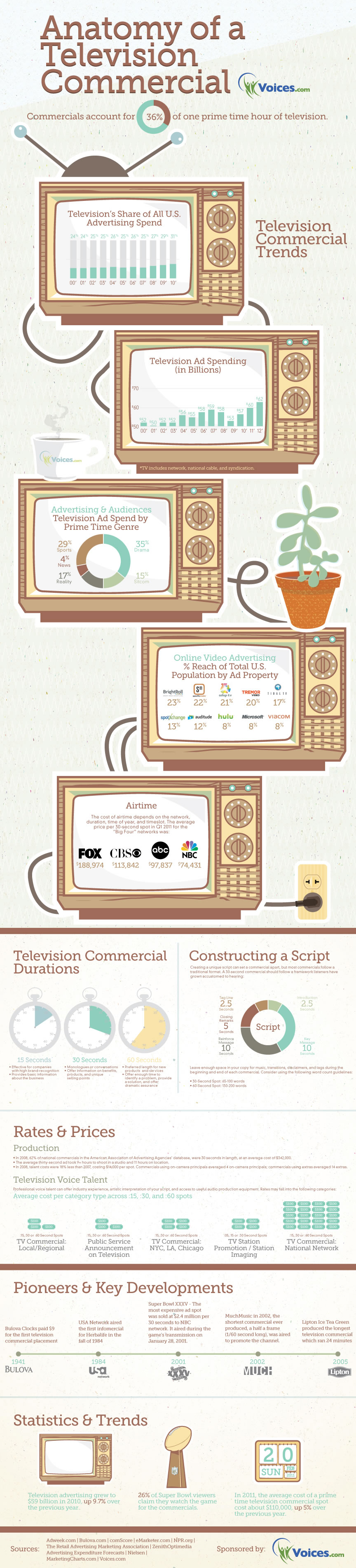 Anatomy of a television commercial #inforgraphic