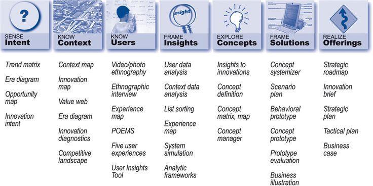 Design Thinking Tools Pesquisa Google Design Thinking Tools Design Thinking Innovation Management