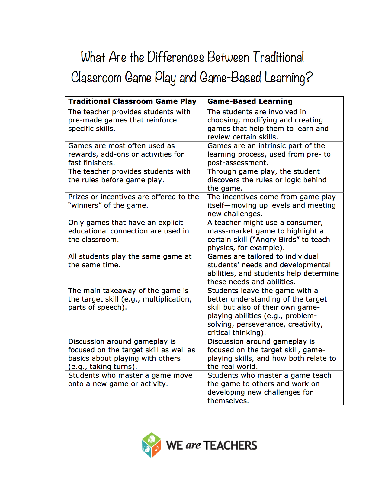 the differences between traditional learning and e learning What's the difference between online learning and mobile learning  from a  traditional on-campus class with face-to-face interaction to a virtual classroom in .