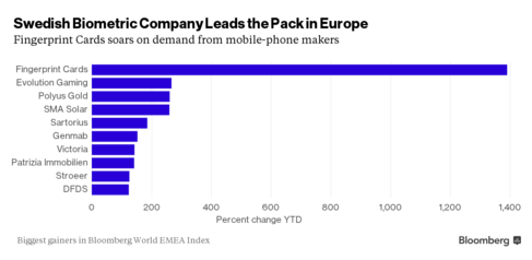 You've Never Heard of This Stock, But You Should Have Bought It Last Year - Bloomberg Business