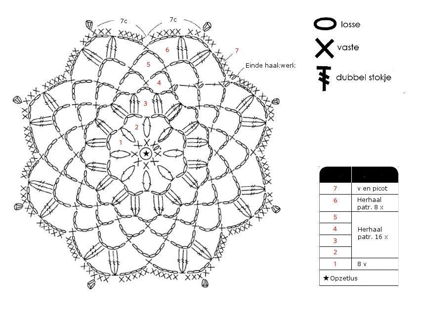 Patroon onderzetter Haken in kleur - here´s the graph/pattern for ...