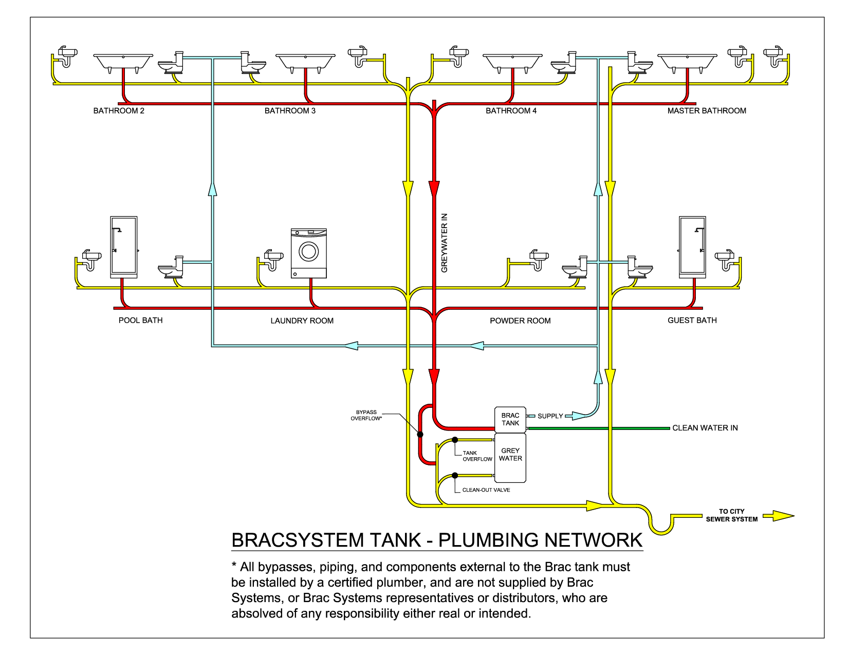 Mobile home plumbing systems plumbing network diagram for Blueprints and plans for hvac pdf