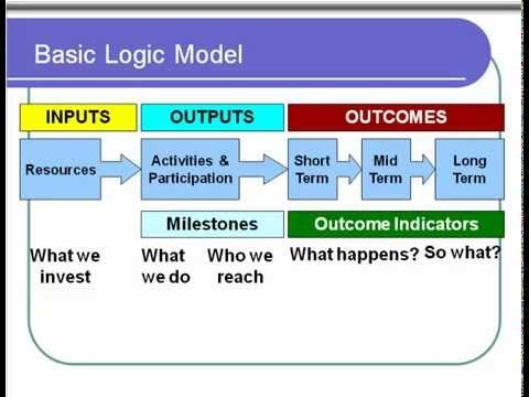 Logic Models Overview - YouTube Evaluation Videos Pinterest - logic model template
