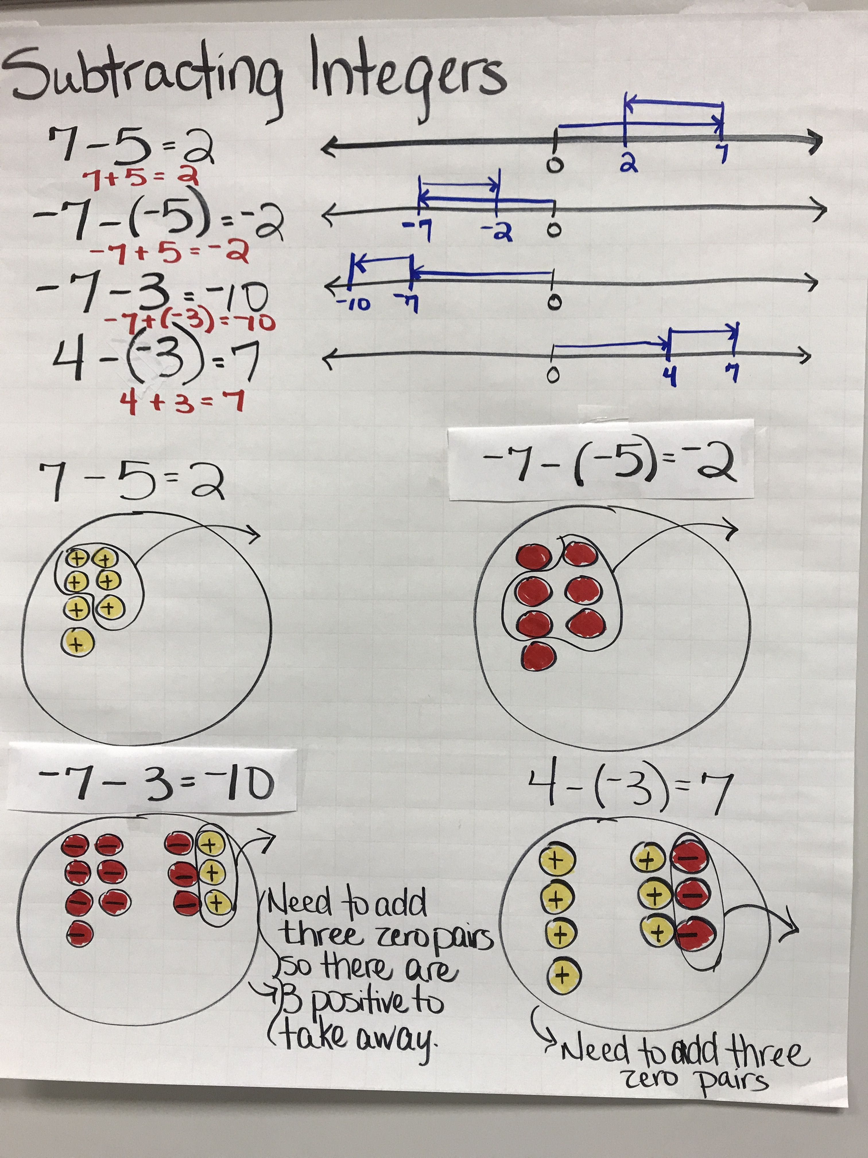 Subtracting Integers Anchor Chart