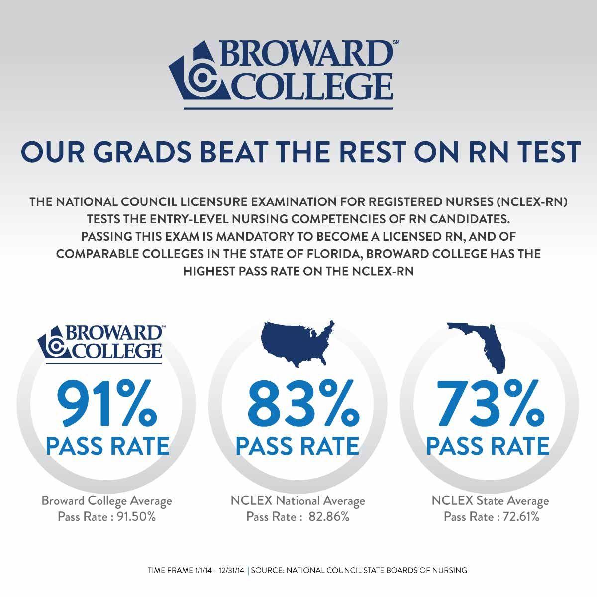 Broward College S Nursing Graduates Earn The Highest Passing Rates On The Rn Exam Nurse Broward College College Nursing