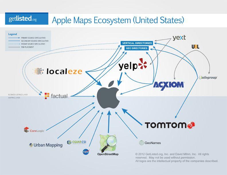 The Apple Maps Ecosystem Mihmorandum Ecosystems