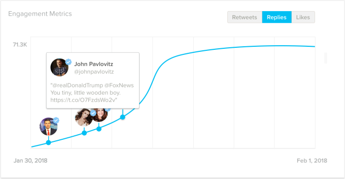 SocialRank's new product helps marketers understand why tweets go viral