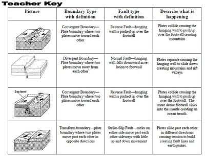 Plate Boundaries Faults And Crustal Features From Lewissr On Teachersnotebook Com 3 Pages This Tab Plate Boundaries Boundaries Worksheet Plate Tectonics