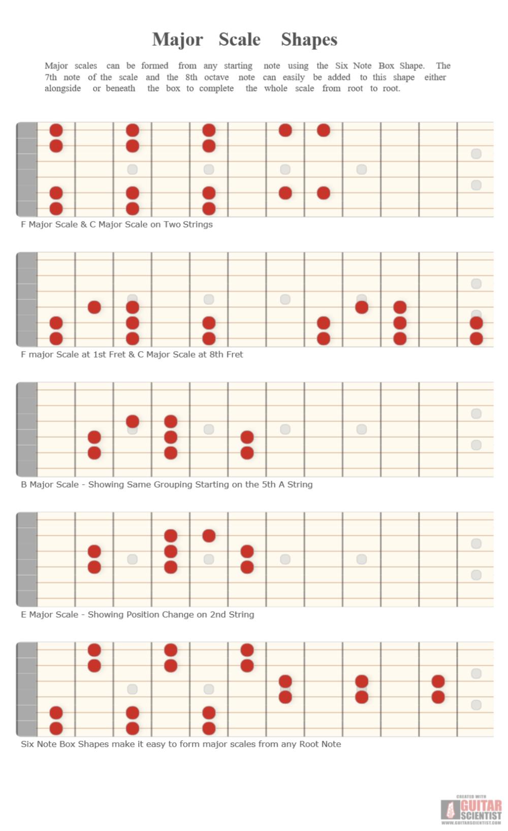 Major Scale Shapes Guitar Scientist Major Scale Guitar Chords And Scales Guitar Scales Charts