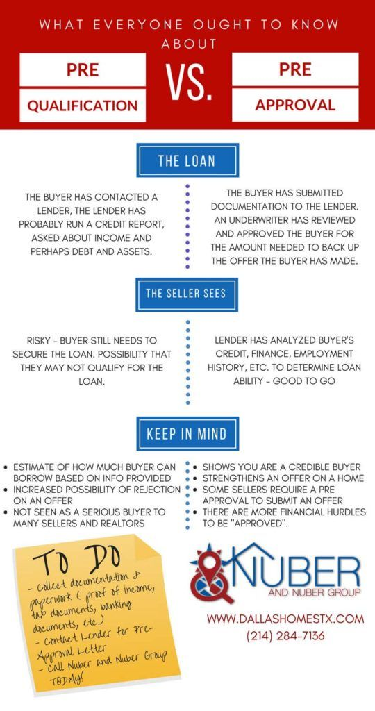 Real Estate Infographic On Prequalification Vs Preapproval Real Estate Infographic Real Estate Tips Property Buying Guide