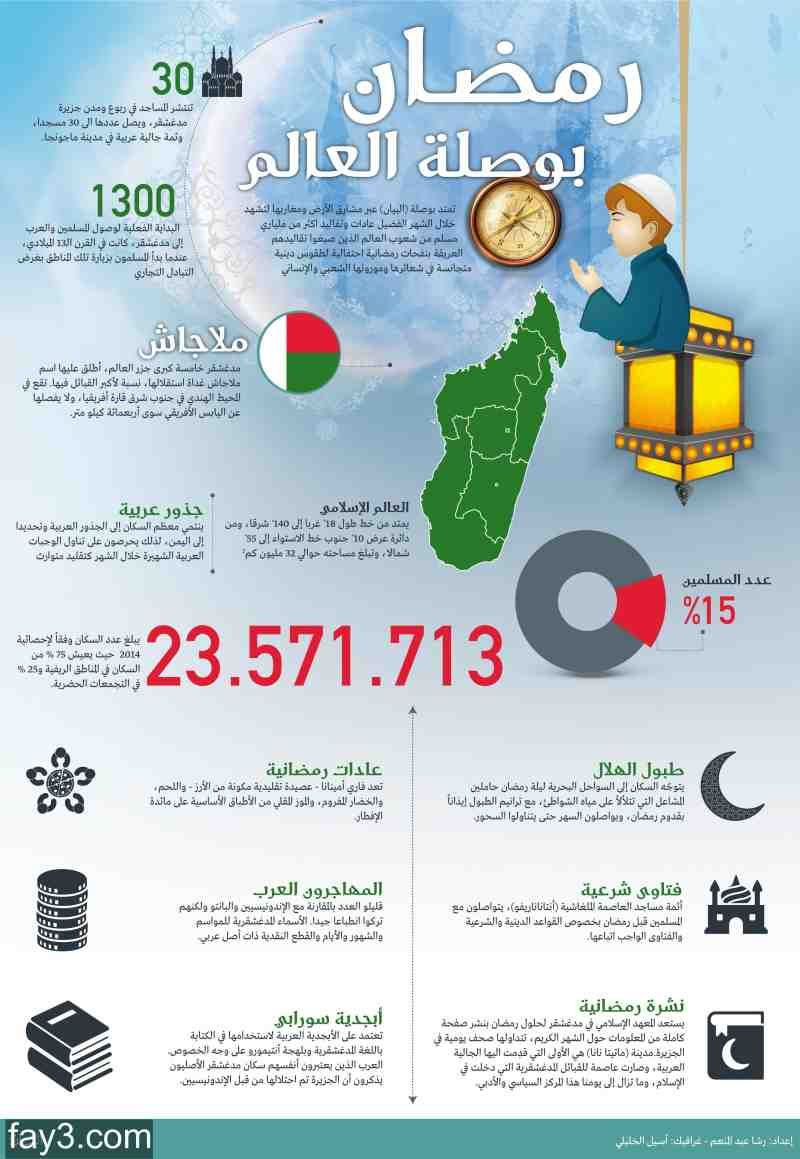 انفوجرافيك عن رمضان في ملاجاش Map Map Screenshot