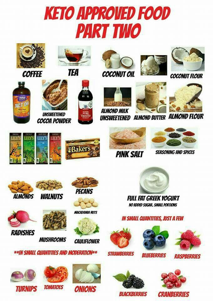 Keto approved foods Keto approved foods, Keto diet