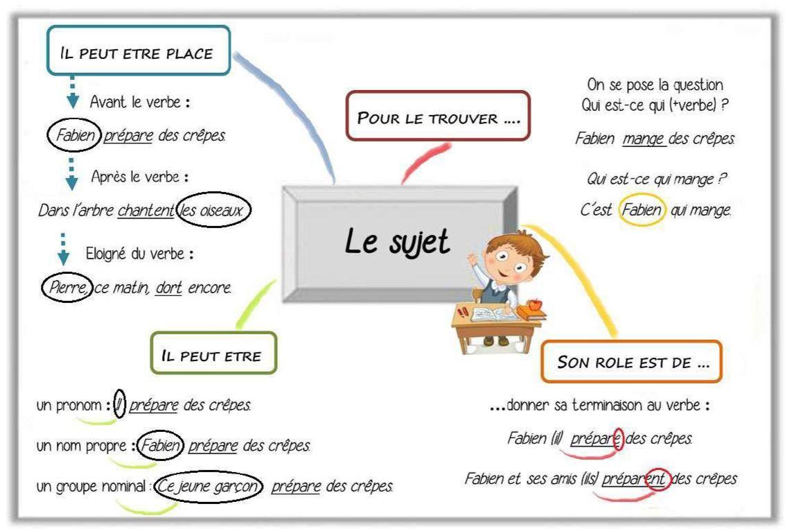 Carte Mentale Accord Du Verbe.M A J Francais Cm2 Toute Mon Annee En Grammaire