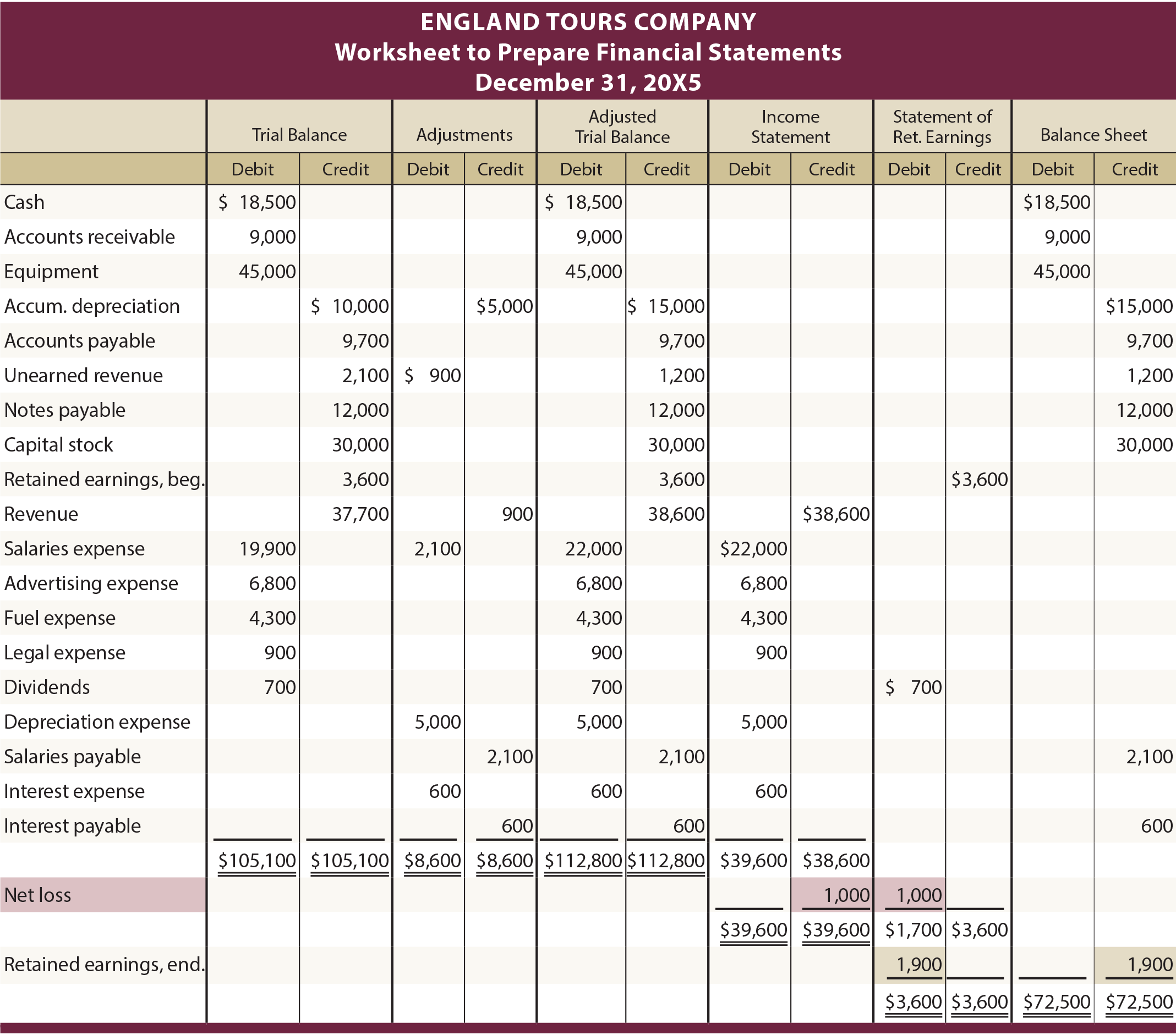 Accounting Worksheet Net Income