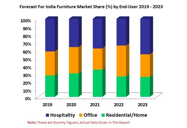 India Furniture Market By Industry Type Organized Un Organized