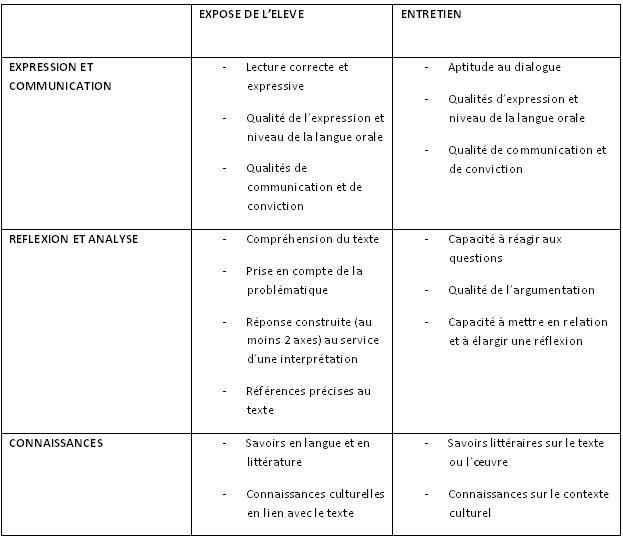 Dissertation francais bac