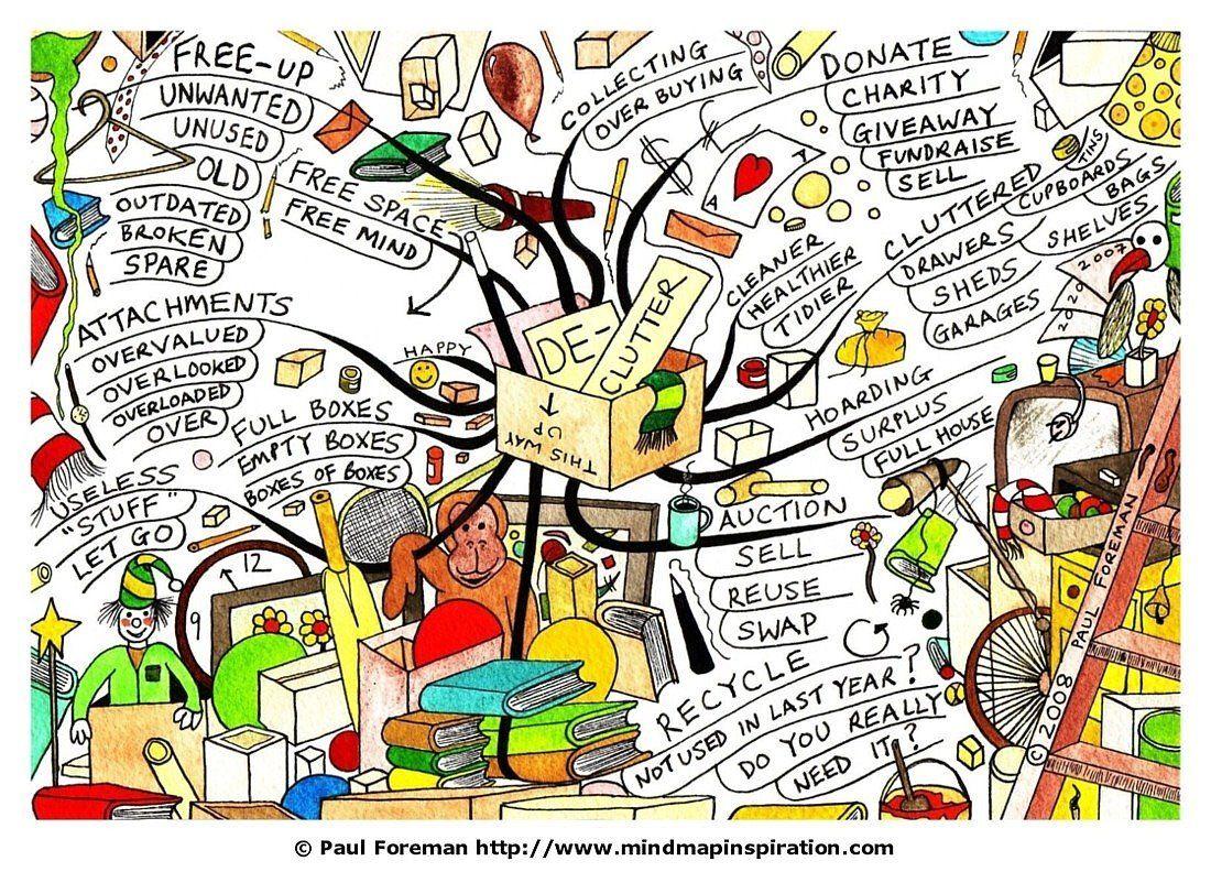 DeClutter Mind Map Mind Map Inspiration Mind map art