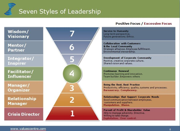 LEADERSHIP STYLES & SELF-LEADERSHIP | Leadership, Style and Search