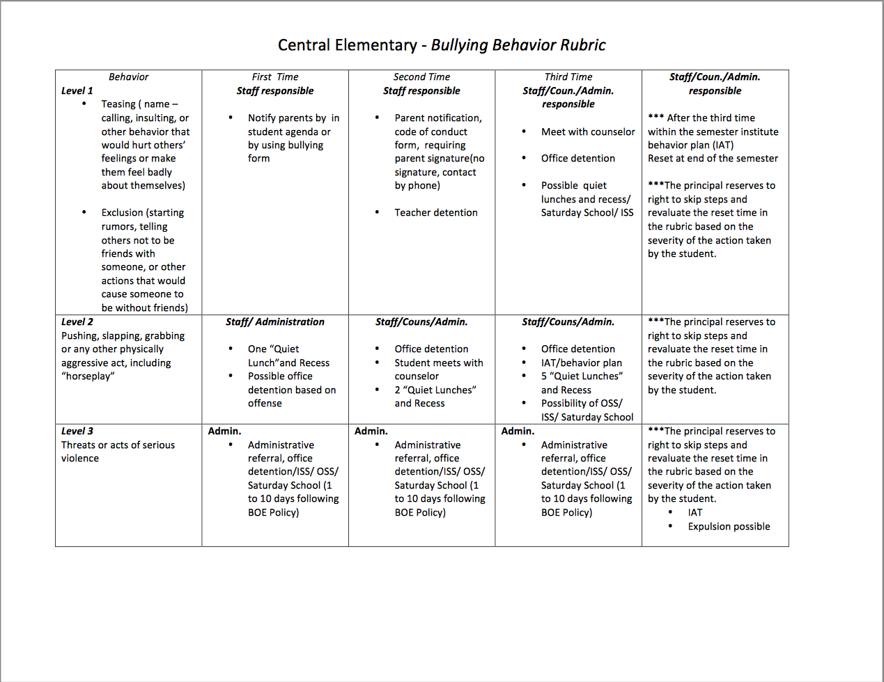 Bullying Behavior Rubric Central Elementary Napoleon