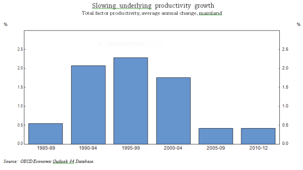 Slowing underlying productivity growth: Economic Survey of Norway #OECD #economy