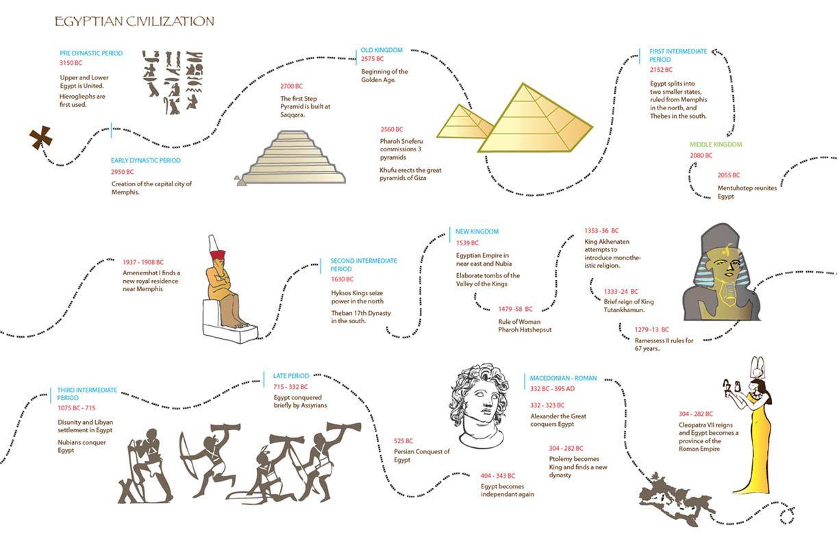 Egyptian Civilization Timeline