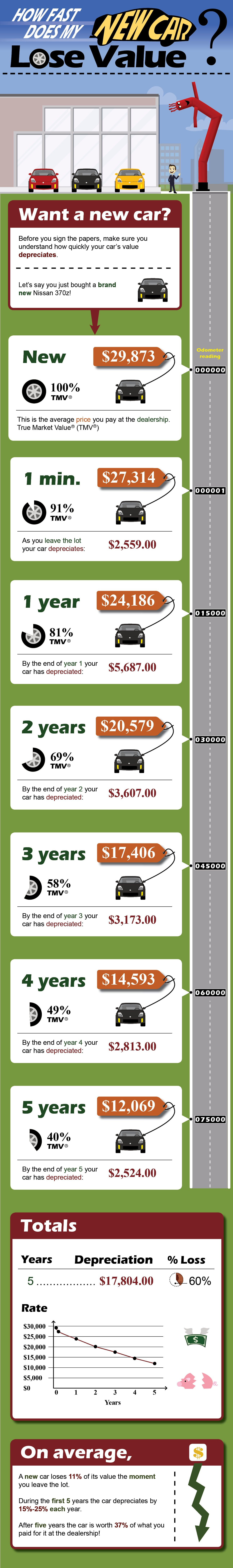 Edmunds What'S My Car Worth >> Depreciation Infographic How Fast Does My New Car Lose