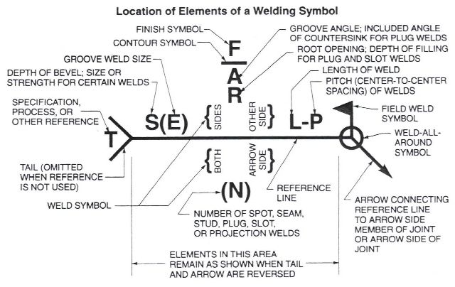 Welding Symbols Location Of Elements Of A Welding Symbol That