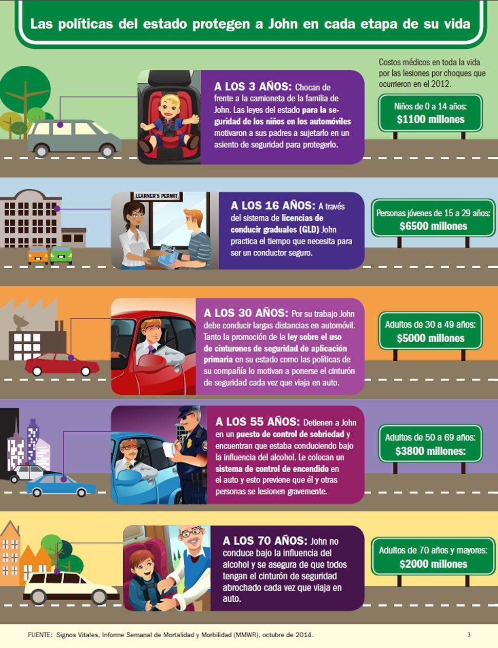 Infografia Prevencion Conduccion Las Lesiones Por Choques