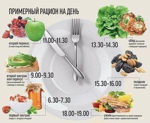 составленное меню правильного питания для похудения