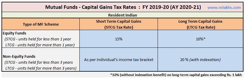New Tax Rates 2020 Vs 2019.Mutual Funds Taxation Rules Fy 2019 20 Ay 2020 21