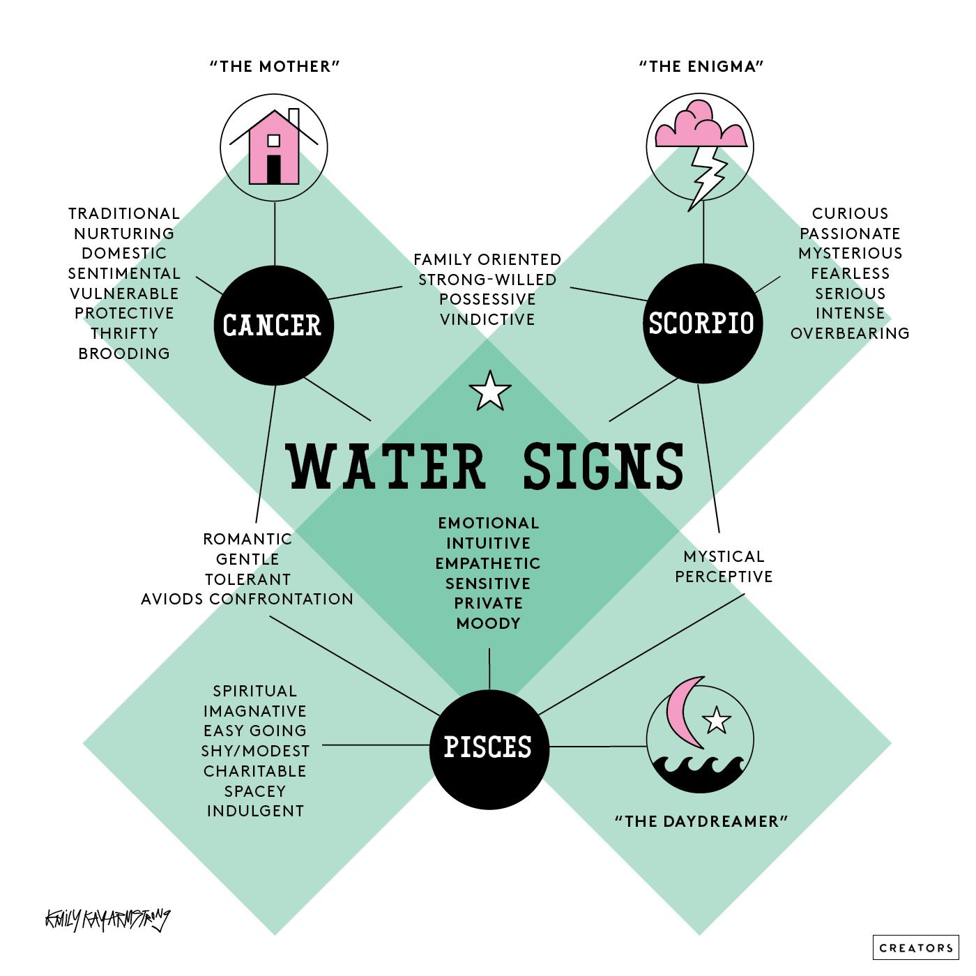 Discover more about your sign with these genius astrology charts discover more about your sign with these genius astrology charts stylecaster geenschuldenfo Image collections