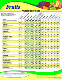 Nutrition Information For Raw Fruits Vegetables And Fish Nutrition Facts Fruit Nutrition Facts Vegetable Nutrition Facts
