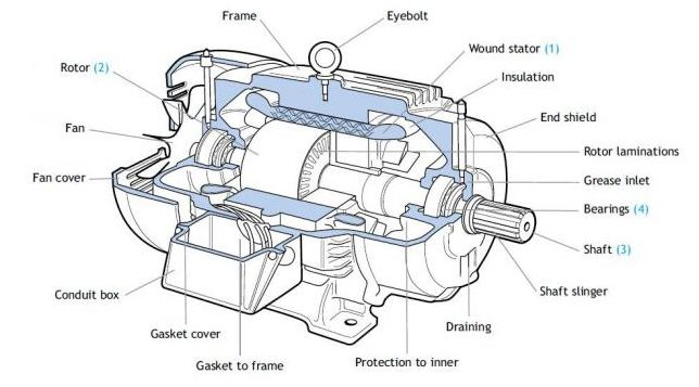 electric engine parts google keres s industrial technology rh pinterest com electrical motor parts diagram a.o. smith electric motor parts diagram