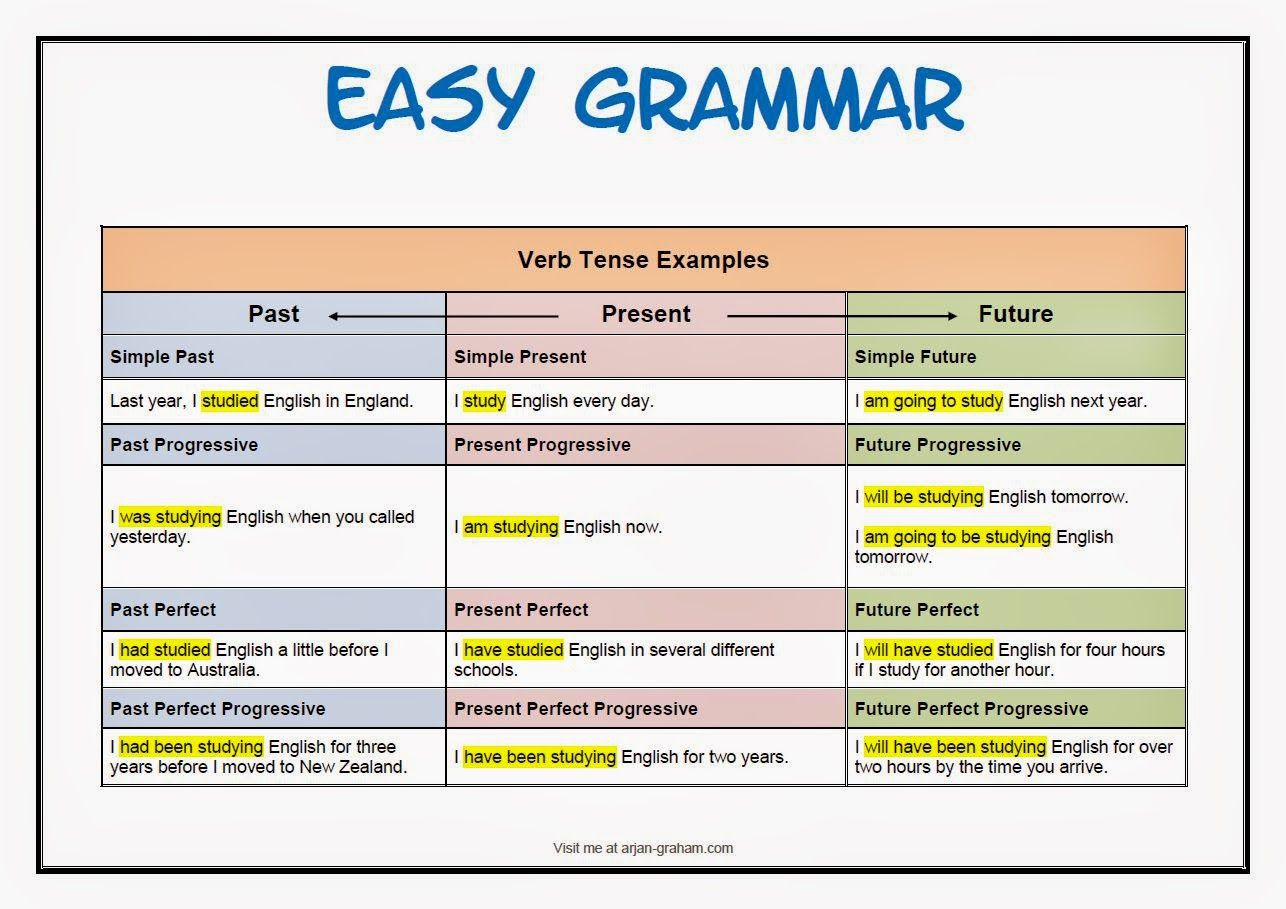 Basic Grammar : English Tenses #copied #speaktomeenglish ...