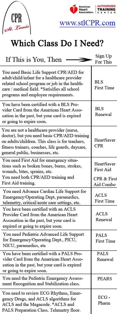 Here Is A Chart To Help You Figure Out Which American Heart Association Class You Need Bls Acls H Cpr Classes Emergency Nurses Association Emergency Nursing