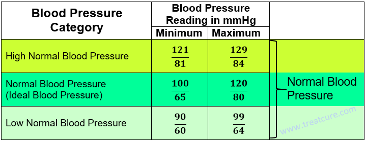 A Normal Blood Pressure Chart Bp Pinterest Blood Pressure