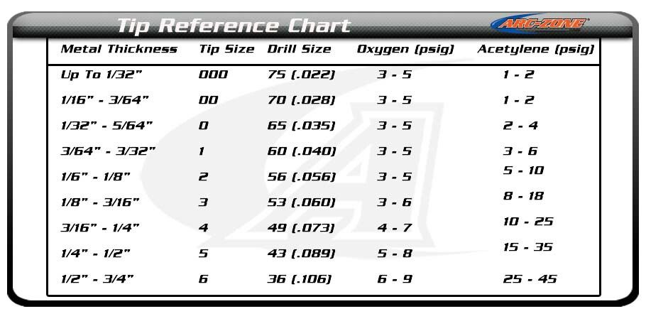 Torch tip size reference guide for brazing charts Pinterest
